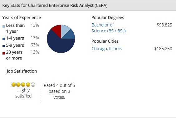 Risk Management Certifications and Salary | WallstreetMojo