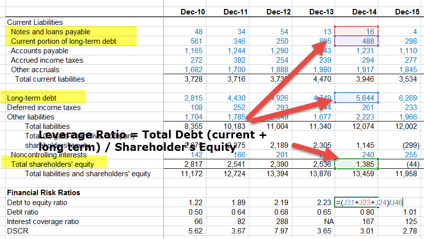 Ratio Analysis of Financial Statements (Formula, Types, Excel)