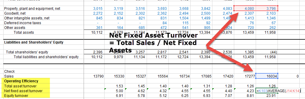 Net Fixed Asset Turnover - Colgate