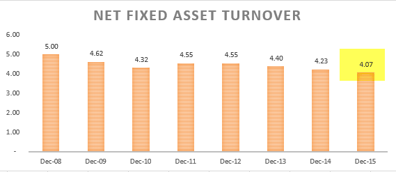 Net Fixed Asset Turnover - Ratio Analysis - Colgate 1