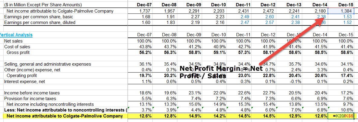 Net Profit Margin - Colgate