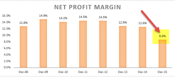 Net Profit Margin - Ratio Analysis Colgate