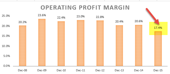 Operating Profit Margin - Ratio Analysis - Colgate