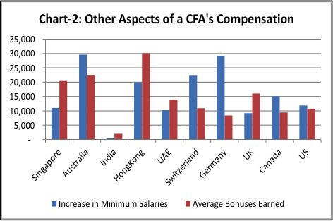 CFA salary - Other aspects