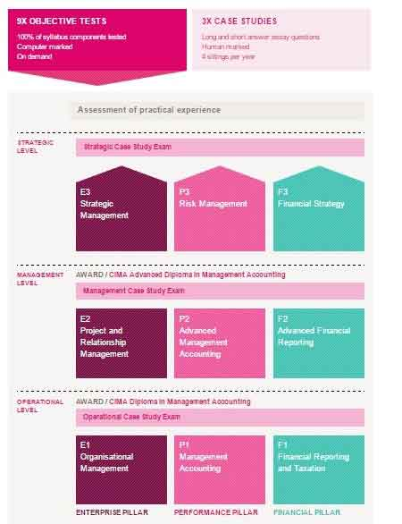 Overall picture of CIMA exam
