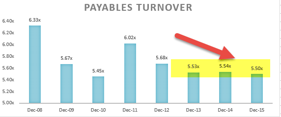 Payables Turnover Ratio Analysis - Colgate