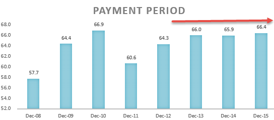 Payment Period - Ratio Analysis - colgate