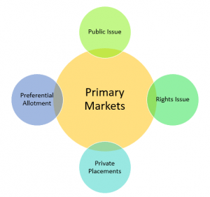 Primary Market – A Complete Beginner's Guide