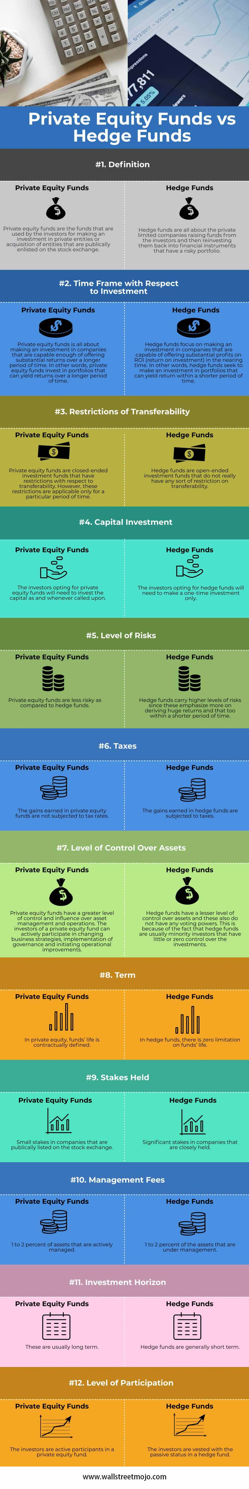 Private-Equity-Funds-vs-Hedge-Funds-info
