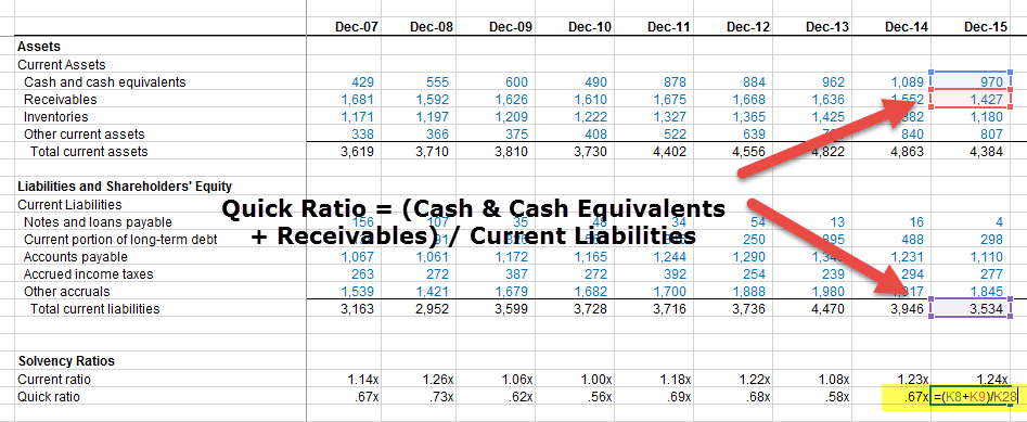 Ratio Analysis Of Financial Statements Formula Types Excel