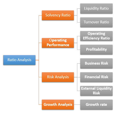 Ratio Analysis Framework 1