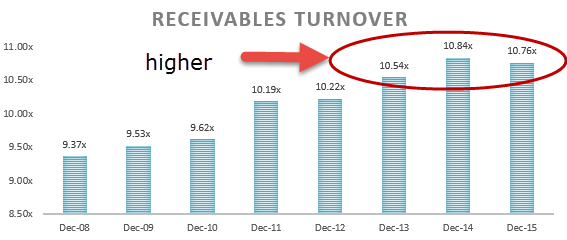 Receivable Turnover - Ratio Analysis Colgate 1