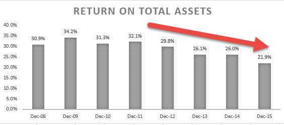 Return on Total Assets - Ratio Analysis Colgate