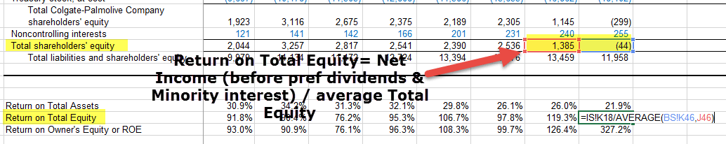Return on Total Equity - Ratio Analysis Colgate 1