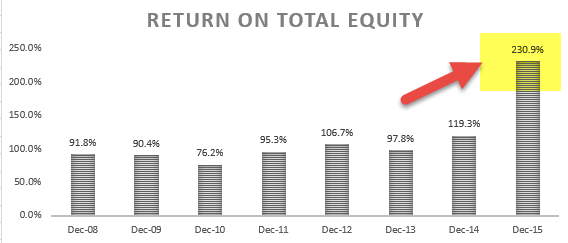 Return on Total Equity - Ratio Analysis Colgate