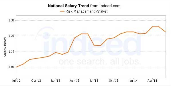 Risk Management Analysts' salary graph