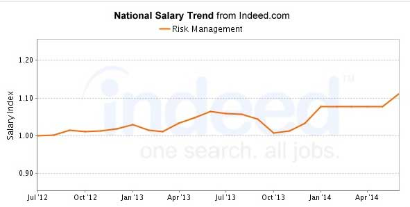 Risk Management Salary Graph