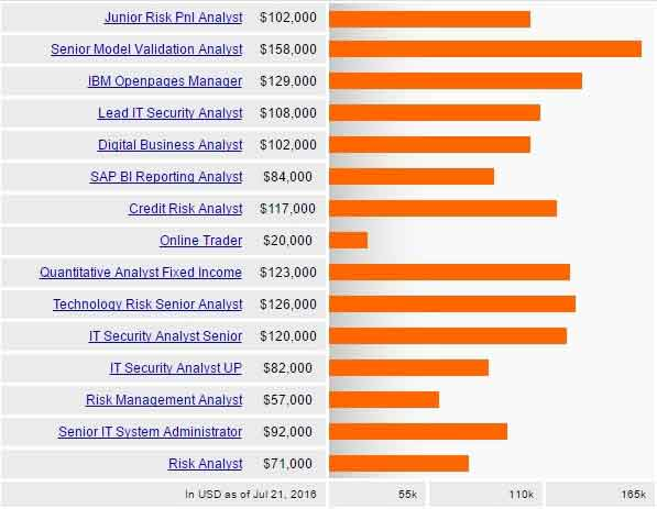 Salary of other risk management designations