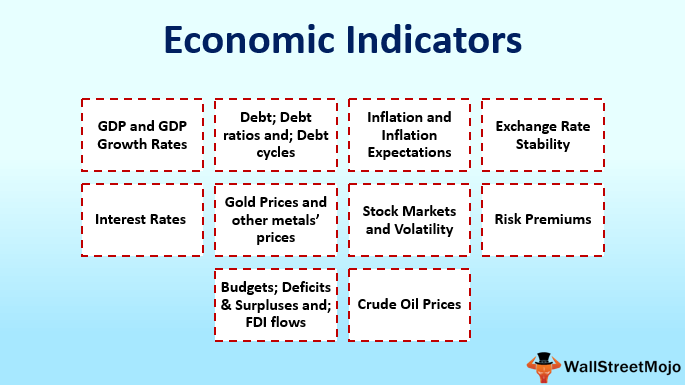 Top 10 Economic Indicators