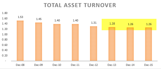 Total Asset Turnover - Ratio Analysis - Colgate 1