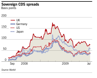 Economic Indicators - CDS