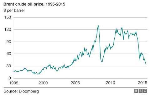 Economic Indicators - oil price