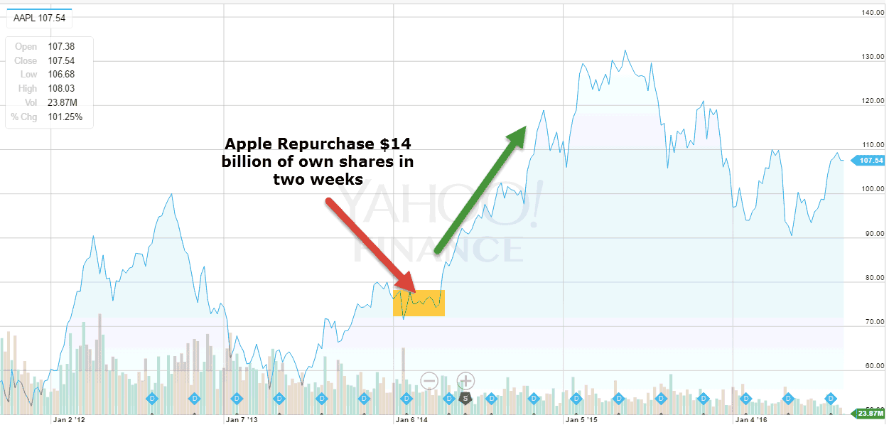Apple Stock Repurchase v1