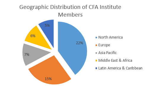 CFA Salary - Geographic Distribution