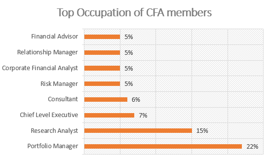CFA Salary And Compensation Statistics