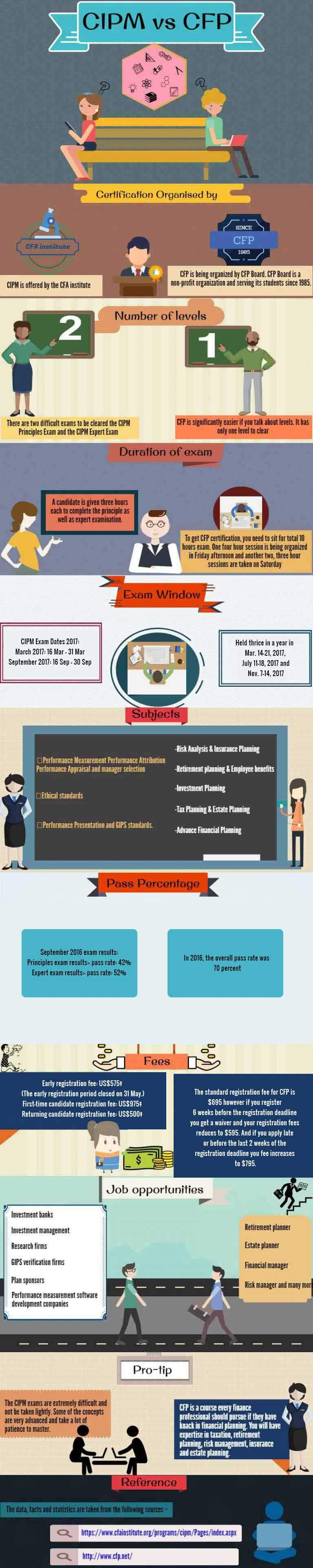 Cipm vs cfp which of these career is for you wallstreetmojo cipm vs cfp summary xflitez Image collections