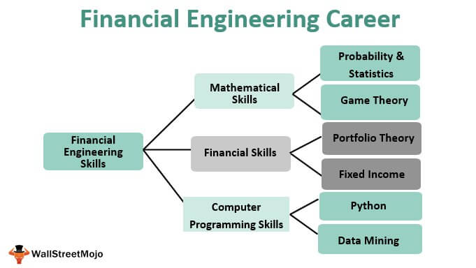 Financial Engineering Career Guide