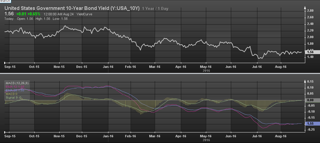 US 10 Year bond yield