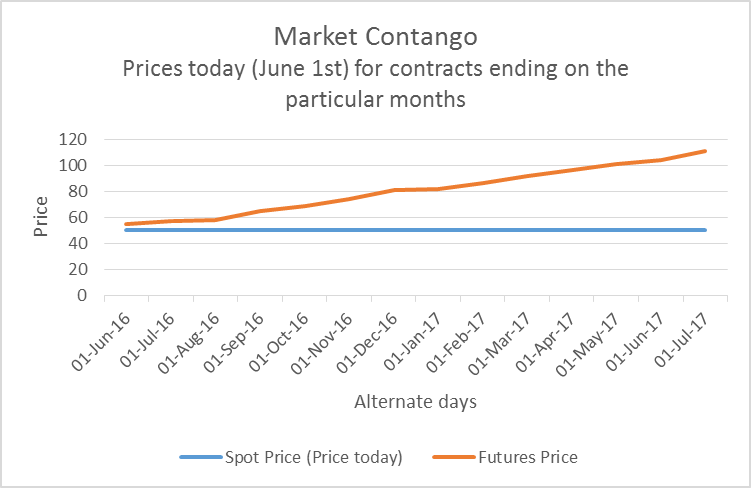 Backwardation vs Contango