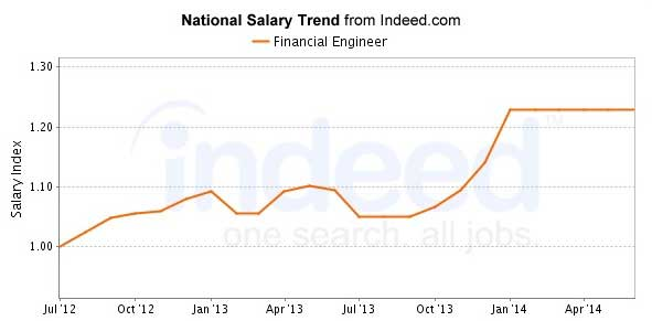 financial engineering salary indeed 2