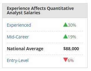 Quantitative Analyst Salary