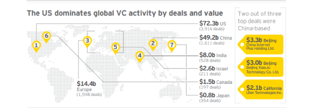 Alternative Investments - VC