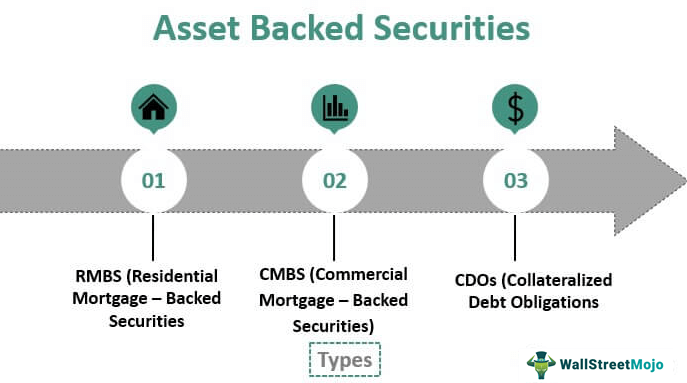 Asset-Backed-Securities