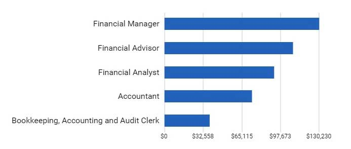 Finance vs Accounting - best-jobs-vs-accounting-in-salary