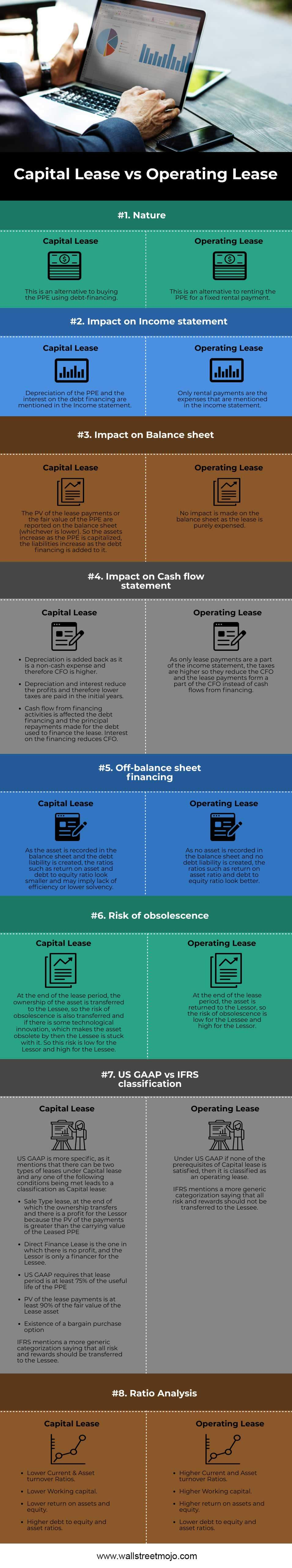 Capital-Lease-vs-Operating-Lease-info