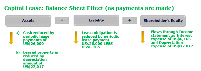 capital-lease-balance-sheet-impact-part-2