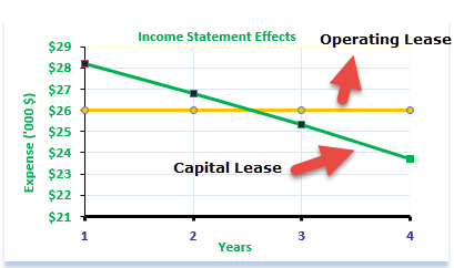 Income Statement Impact