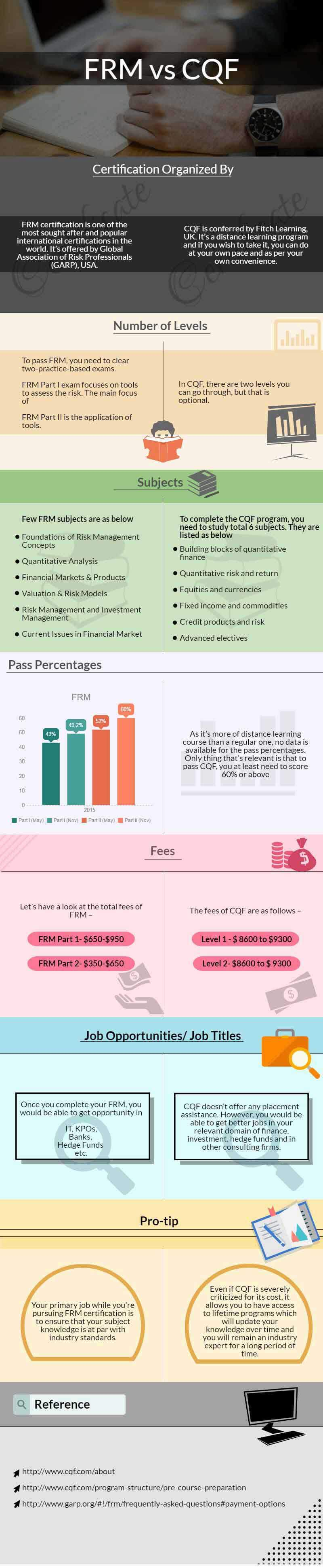 frm vs cqf infographics