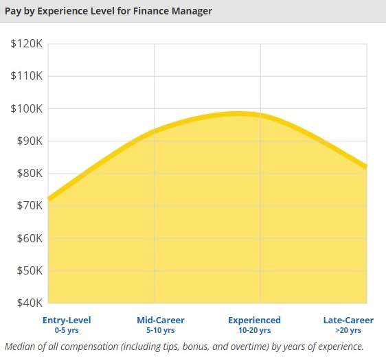 Finance vs Accounting - finance-manager-salary-experience-wise