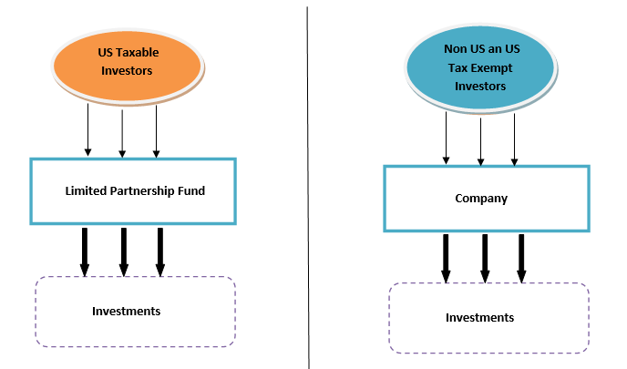 hedge-fund-structure