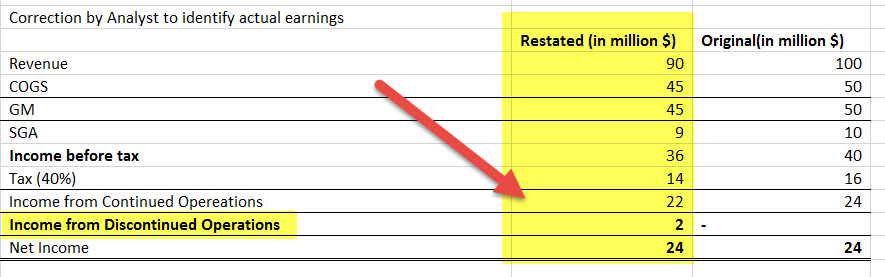 non-recurring-items-restatements