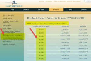 Cost of Preferred Stock | Advantages | Formula | Example