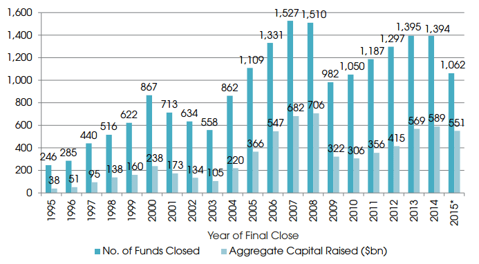 private-equity-funds-closed