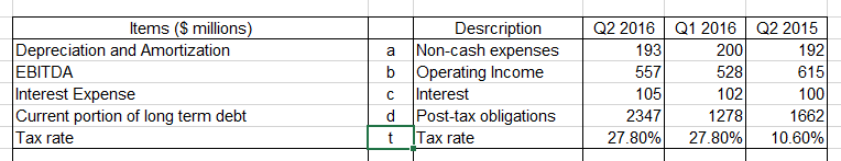 How to calculate the debt service coverage ratio (dscr).