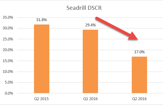 Seadrill DSCR calculation - 4