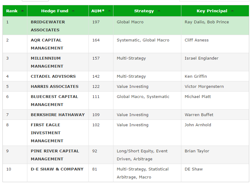 top-hedge-funds-aum